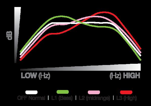 Voice Enhancer Graph